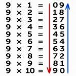 9 astuces de mathématiques que vous n'avez pas apprises à l'école