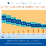 Voici les recommandations de temps de sommeil en fonction de votre âge
