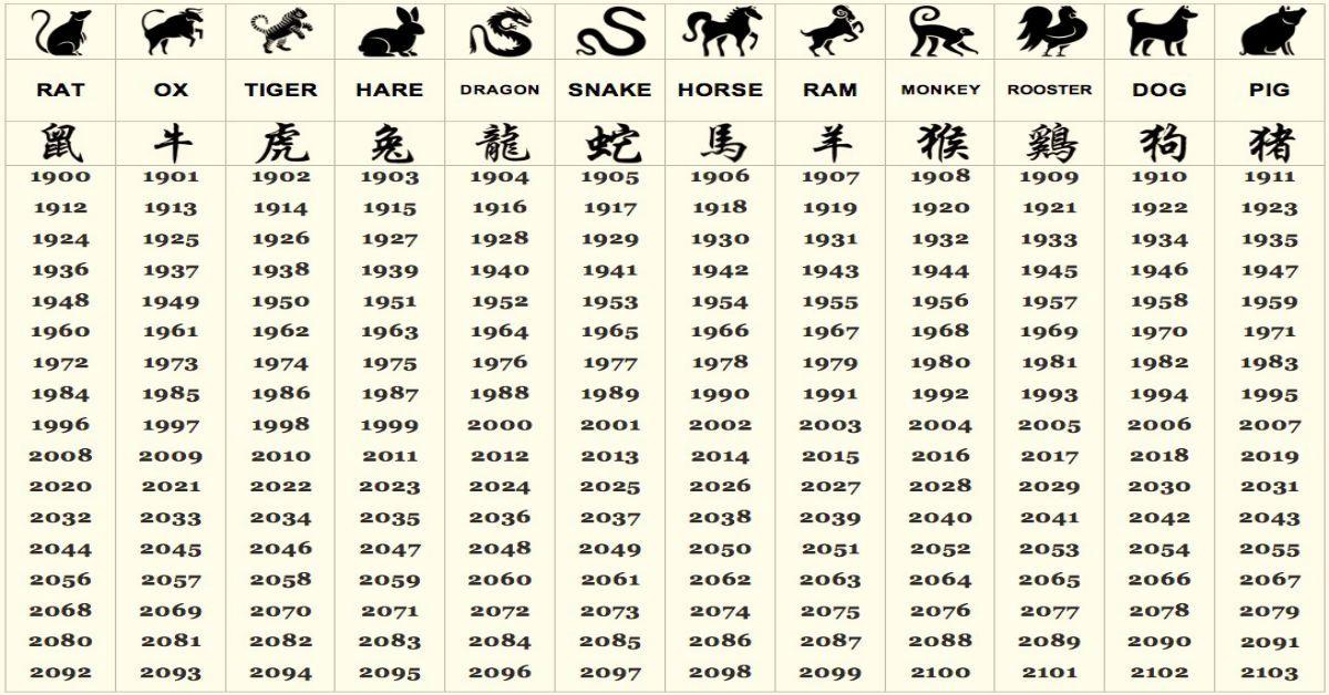 Calendrier Naissance Chinois.Ce Que Votre Signe Du Zodiaque Chinois Dit Sur Votre